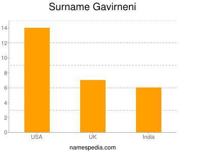 Surname Gavirneni