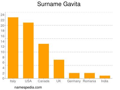 Surname Gavita