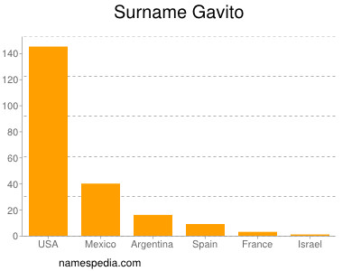 Surname Gavito