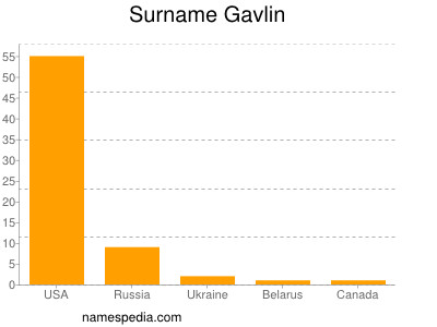 Surname Gavlin