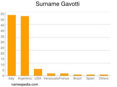 Surname Gavotti