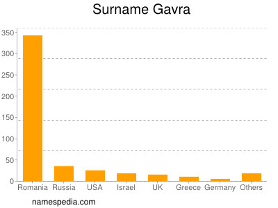 Surname Gavra