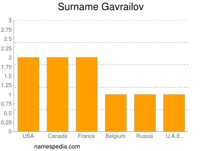 Surname Gavrailov
