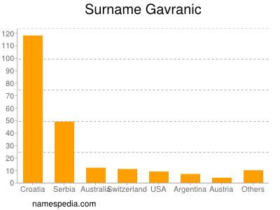 Surname Gavranic