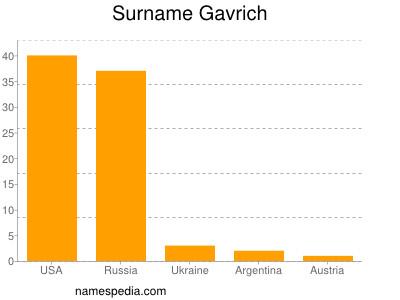Surname Gavrich