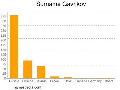 Surname Gavrikov