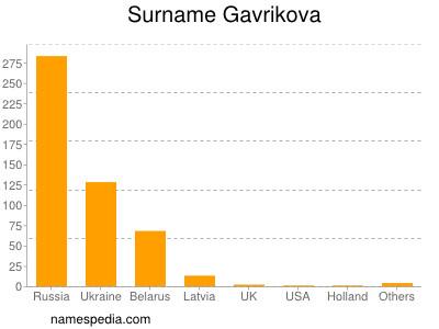 Surname Gavrikova