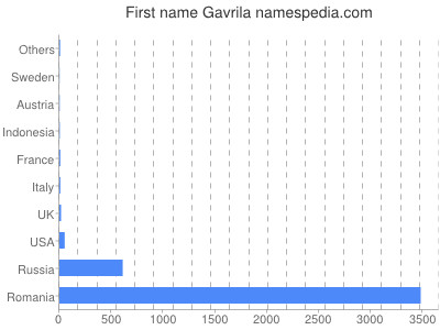 Given name Gavrila