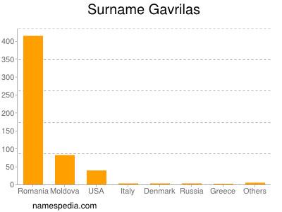 Surname Gavrilas