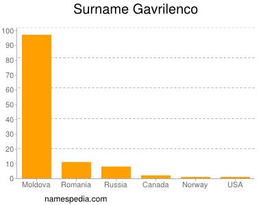 Surname Gavrilenco