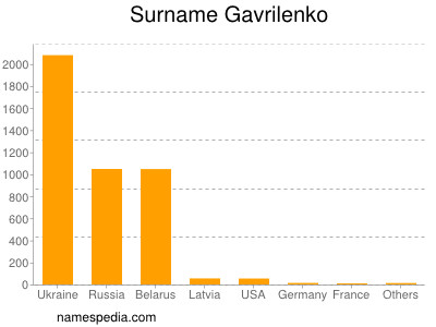 Surname Gavrilenko