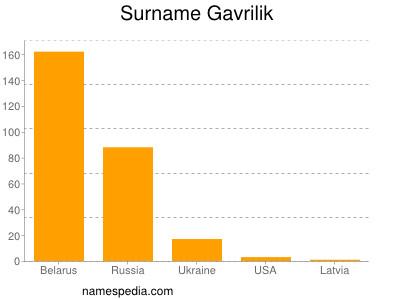 Surname Gavrilik