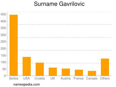 Surname Gavrilovic