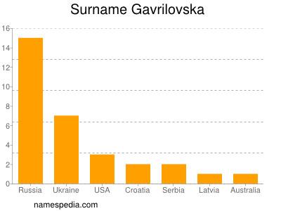 Surname Gavrilovska