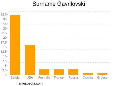 Surname Gavrilovski