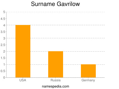 Surname Gavrilow