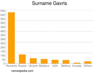 Surname Gavris