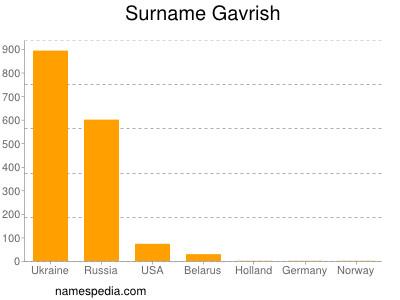 Surname Gavrish