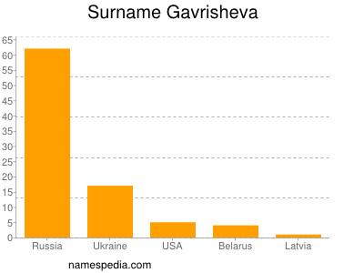 Surname Gavrisheva