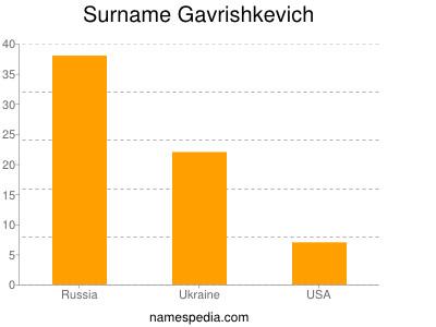 Surname Gavrishkevich