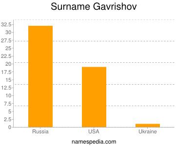 Surname Gavrishov