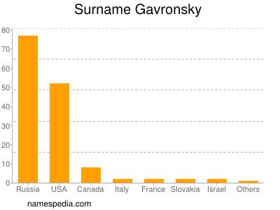 Surname Gavronsky