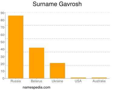 Surname Gavrosh