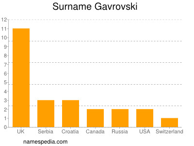 Surname Gavrovski