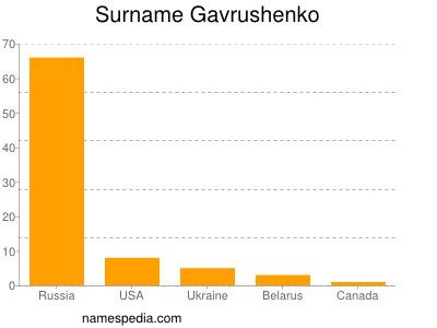 Surname Gavrushenko