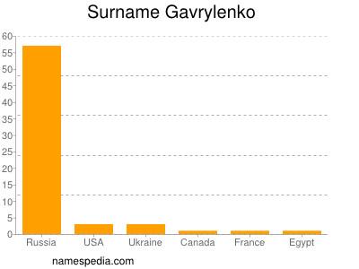 Surname Gavrylenko