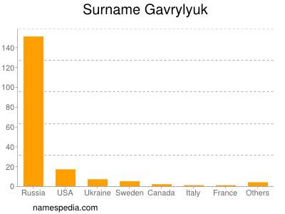 Surname Gavrylyuk
