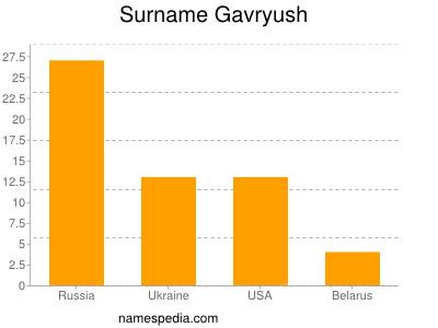 Surname Gavryush