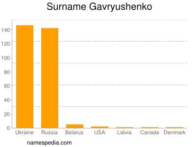 Surname Gavryushenko