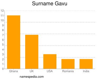 Surname Gavu