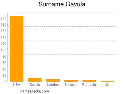 Surname Gavula