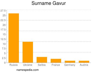Surname Gavur