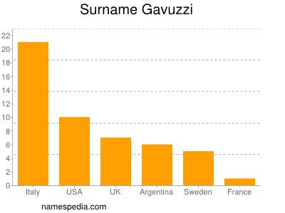 Surname Gavuzzi