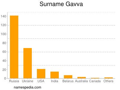 Surname Gavva