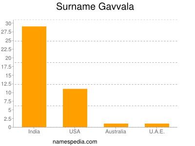 Surname Gavvala