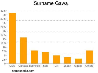 Surname Gawa