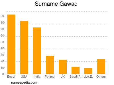 Surname Gawad