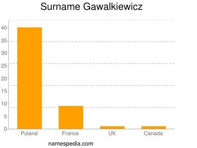 Surname Gawalkiewicz