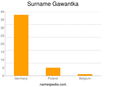 Surname Gawantka