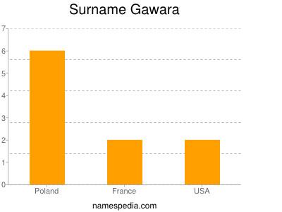 Surname Gawara
