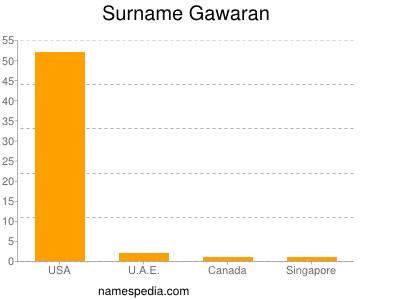 Surname Gawaran