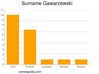 Surname Gawarzewski