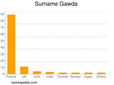 Surname Gawda