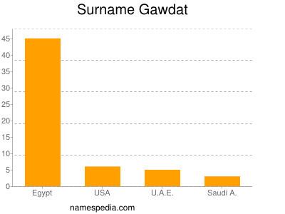 Surname Gawdat