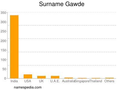 Surname Gawde