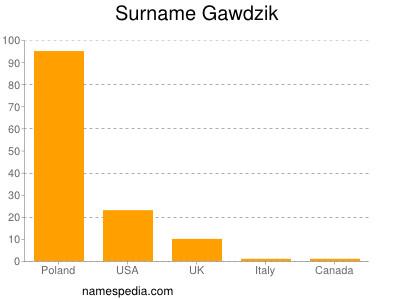 Surname Gawdzik